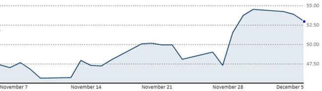 Tình trạng dư cung chưa được cải thiện, dầu mất mốc 50 USD/thùng