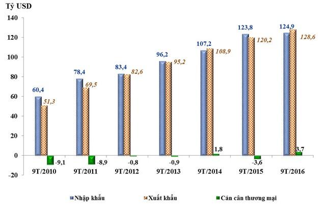 Những nhóm hàng xuất khẩu chính 9 tháng năm 2016