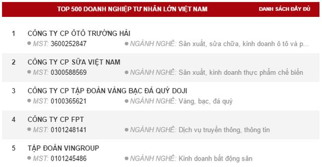 Thaco vượt qua Vinamilk, trở thành doanh nghiệp tư nhân lớn nhất Việt Nam