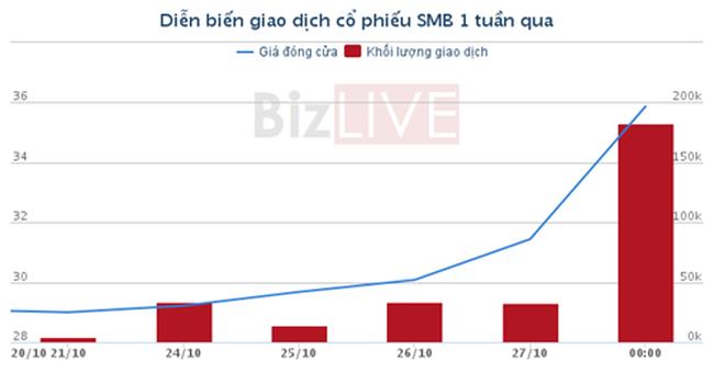 [Cổ phiếu nổi bật tuần] SMB - WSB, đầu tư ăn theo Sabeco lên sàn