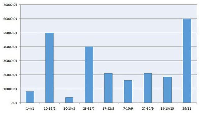 Kỷ lục hút tiền về, lãi suất liên ngân hàng giảm sâu