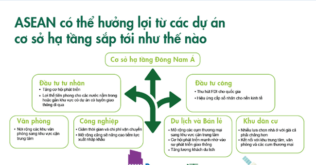 Việt Nam dẫn đầu Đông Nam Á về chi tiêu cho hạ tầng