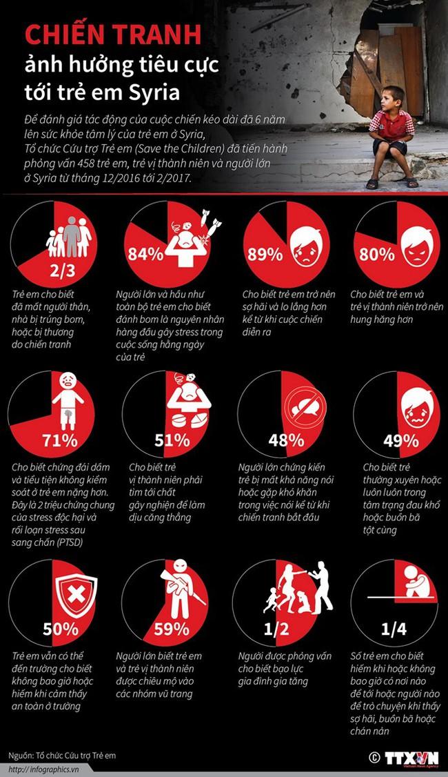 [Infographics] Trẻ em Syria bị ảnh hưởng nặng nề vì chiến tranh