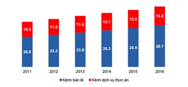 """Bốn """"đại gia bán kem"""" ở Việt Nam đang phân chia thị phần ra sao?"""