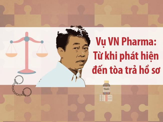 [Infographic]: Toàn cảnh vụ VN Pharma
