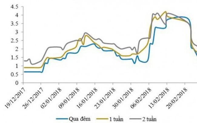 NHNN hút ròng 33.600 tỷ đồng, lãi suất liên ngân hàng giảm mạnh