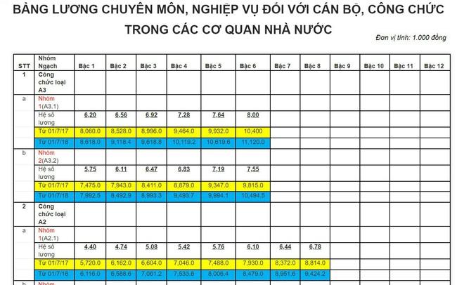 Bảng lương của cán bộ, công chức, viên chức từ ngày 1/7/2018