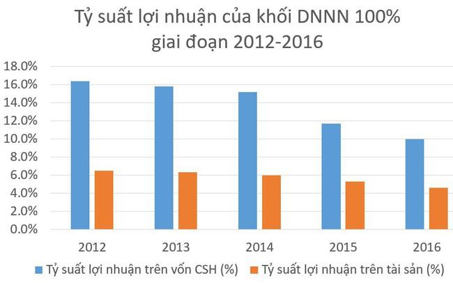 Lợi nhuận và nộp ngân sách Nhà nước của các DNNN phát triển tích cực