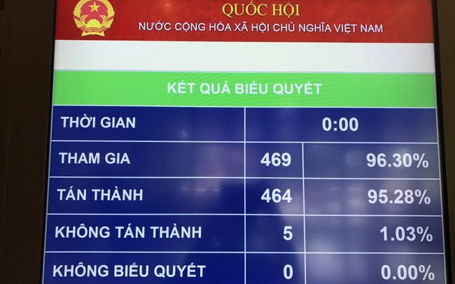 Quốc hội chính thức thông qua Luật cạnh tranh (sửa đổi)