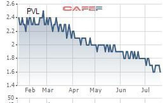 PVL: Quý 2 có lãi 5,5 tỷ đồng sau 6 quý liên tiếp thua lỗ