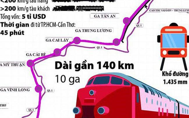 TP.HCM đề xuất đầu tư tuyến đường sắt TP.HCM - Cần Thơ 5 tỷ USD