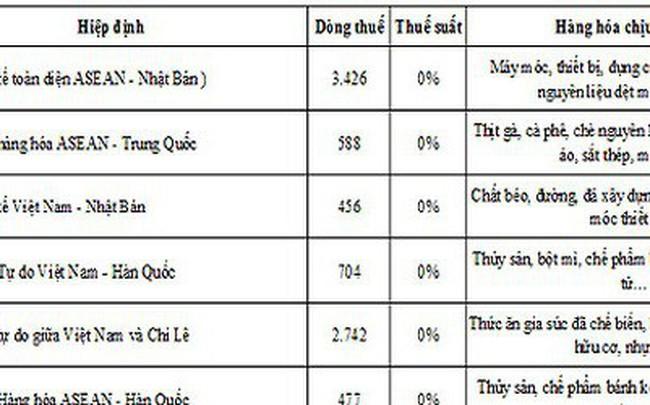 Thuế nhập khẩu về 0%: Phần thua nghiêng về doanh nghiệp Việt?