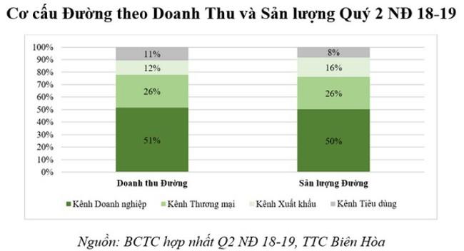 SBT - Sản lượng đường tiêu thụ tăng trưởng 11% so với cùng kỳ, nợ vay giảm mạnh