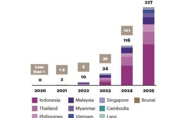 Việt Nam sẽ có hơn 6 triệu thuê bao 5G vào năm 2025