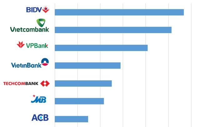 Trước trích lập dự phòng, lợi nhuận cao nhất không phải Vietcombank mà là một ngân hàng khác