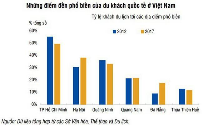 Thừa Thiên Huế: Du lịch phát triển loại hình đầu tư bất động sản nào sẽ hưởng lợi nhiều nhất?