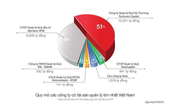Kết thúc quý 2/2019: Techcom Capital chiếm vị trí số 1 về lợi nhuận và quy mô tài sản quản lý lớn nhất Việt Nam