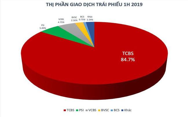 Tăng trưởng mạnh, TCBS giữ vững ngôi đầu thị phần môi giới trái phiếu bán niên 2019