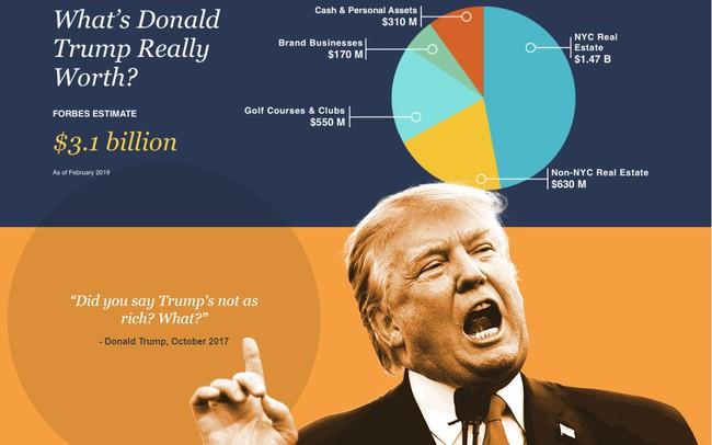 Tài sản của Tổng thống Trump thay đổi ra sao trong danh sách nhà giàu Forbes