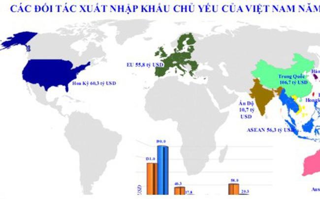 10 đối tác thương mại lớn nhất của Việt Nam
