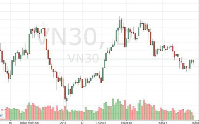 """Đổi rổ VN30: SAB vẫn có khả năng """"làm loạn"""", cơ cấu thay đổi rất nhỏ"""
