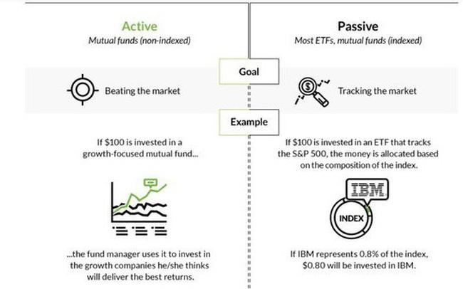 """Bùng nổ quỹ đầu tư chỉ số - """"Bong bóng"""" mới sẽ châm ngòi khủng hoảng tài chính?"""
