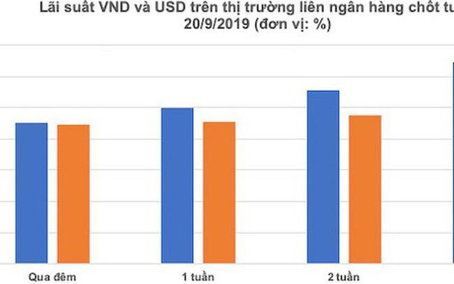 Lãi suất VND và USD so kè trên liên ngân hàng
