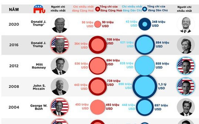 Các đời tổng thống Mỹ chi bao nhiêu cho chiến dịch tranh cử?