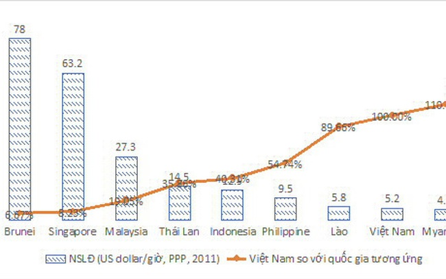 Năng suất lao động – điểm 'sống còn' với doanh nghiệp Việt