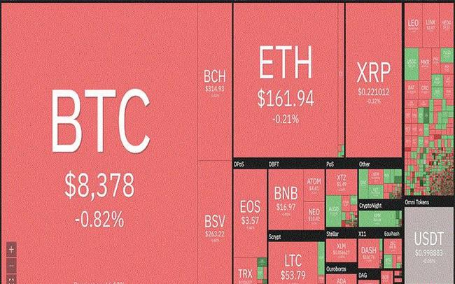 Thị trường tiền ảo 'rực đỏ', giá Bitcoin tụt dốc