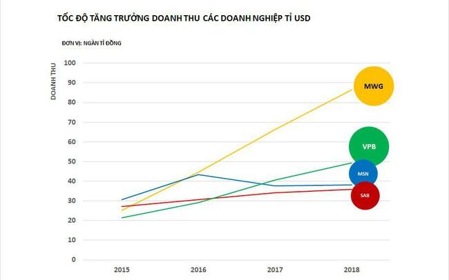 """Ngôi sao sáng trong """"Câu lạc bộ tỷ đô"""" của Việt Nam?"""