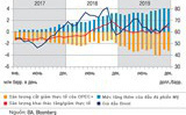 OPEC+ và những bế tắc trong việc duy trì giá dầu mỏ