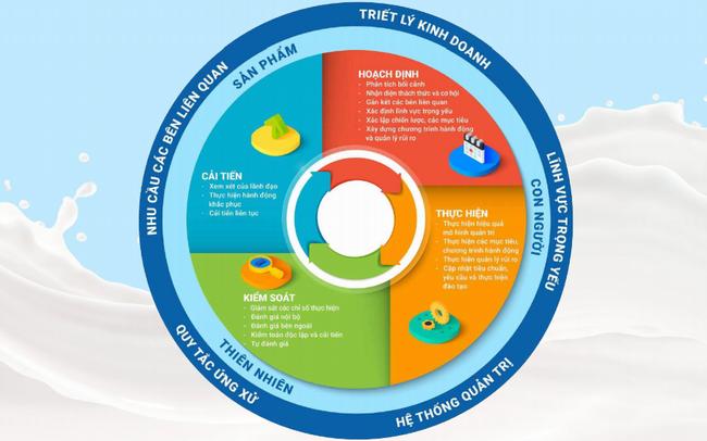 Chiến lược M&A hiệu quả của Vinamilk nhìn từ 2 thương vụ kinh điển Vietsugar và GTNfoods
