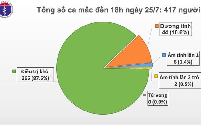 Việt Nam ghi nhận thêm ca mắc mới COVID-19 thứ 417