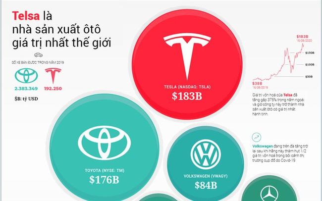 Tesla vượt Toyota trở thành nhà sản xuất ô tô giá trị nhất thế giới như thế nào?