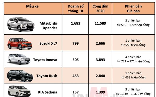 Phân khúc xe đa dụng tháng 10/2020: Mitsubishi Xpander bán gấp ba lần Toyota Innova