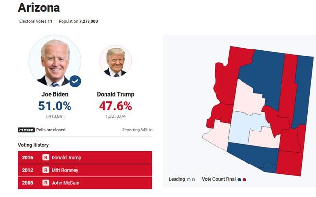 Còn 600.000 phiếu chưa kiểm ở Arizona, ông Trump có cơ hội lật ngược thế cờ?