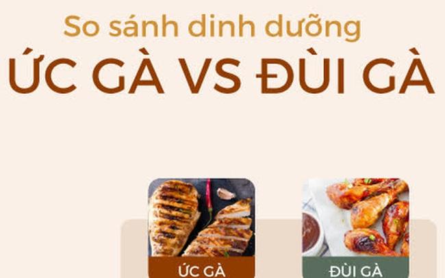 [Ảnh sức khỏe] Ức gà hay đùi gà bổ dưỡng hơn: Câu trả lời của tổ chức dinh dưỡng lớn nhất thế giới