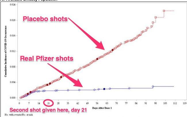 Biểu đồ này cho thấy rõ vắc-xin COVID-19 hiệu quả đến nhường nào
