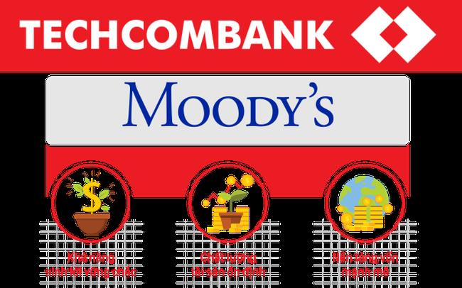 """Lựa chọn kinh doanh """"Rủi ro thấp – Lợi nhuận cao"""" của Techcombank dưới góc nhìn tài chính"""