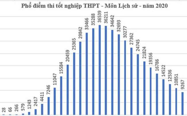 Infographics: Điểm trung bình thi THPT cả nước, Hà Nội xếp thứ 23/62 tỉnh thành
