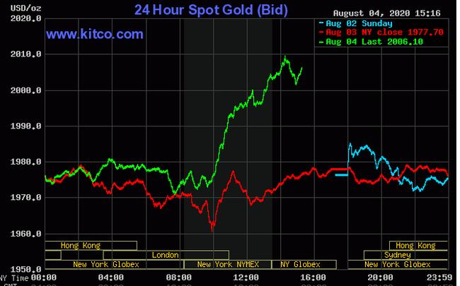 Vàng thế giới bất ngờ tăng vọt, vượt xa 2.000 USD/ounce