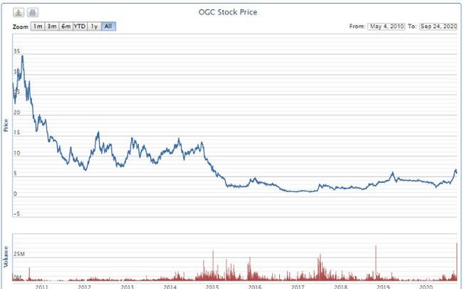OGC khớp lệnh kỷ lục, hơn 13% cổ phần công ty chuyển nhượng trong 1 phiên