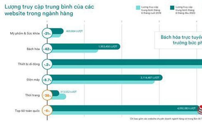 Mua sắm trực tuyến tại Việt Nam tăng kỷ lục, đứng thứ 3 khu vực