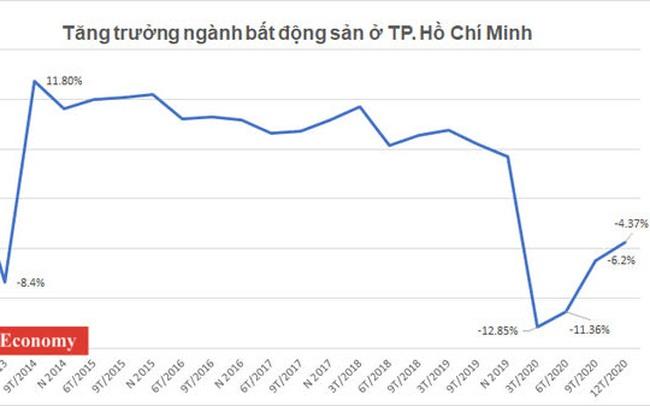 """Những tín hiệu """"hồi sinh"""" từ thị trường bất động sản TP.HCM"""