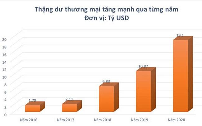 Năm 2020 Việt Nam xuất siêu kỷ lục, nhiều mặt hàng vượt chục tỷ USD