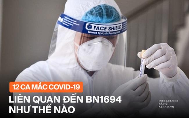 INFOGRAPHIC: BN 1694 mắc Covid-19 lây cho 8 F1 và 4 F2 tại Hà Nội như thế nào?