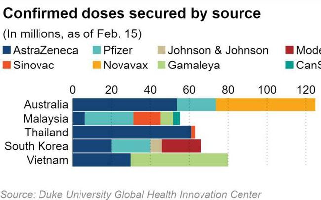 Các nước xung quanh Việt Nam đang ráo riết tiêm chủng vắc xin Covid-19 như thế nào?