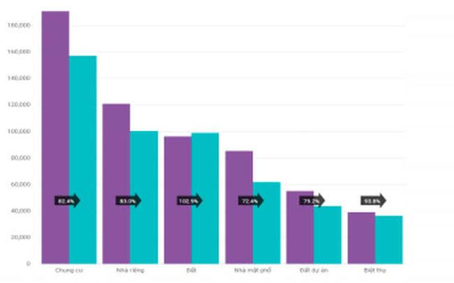 Trong đại dịch Covid-19, giá nhà Tp.HCM và Hà Nội vẫn bật tăng