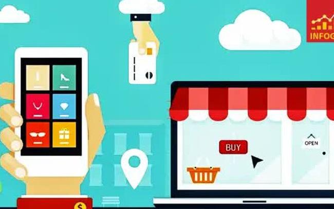 Xếp hạng chỉ số thương mại điện tử Việt Nam 2021